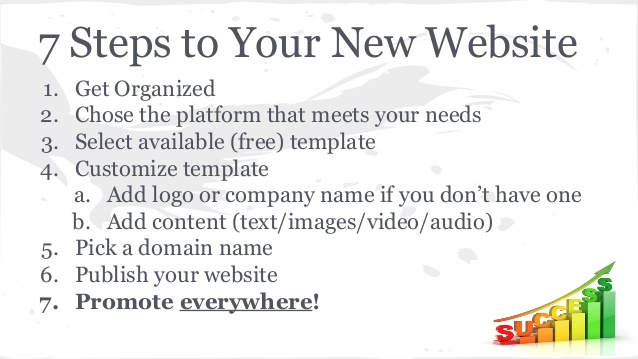 steps to create a website